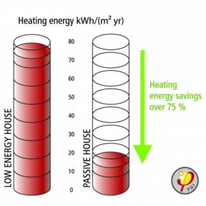 A diagram showing a Passive House building uses 75% less energy than a Low Energy House