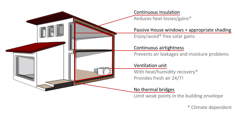 A diagram showing the 5 Passive House principles