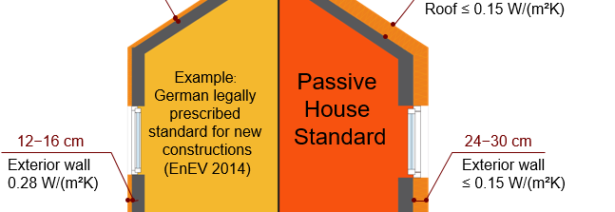Ug, Uf, Uw, Uwhat? : An intro to the U-value and those most important to Passive House design